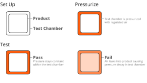 How a chamber test works