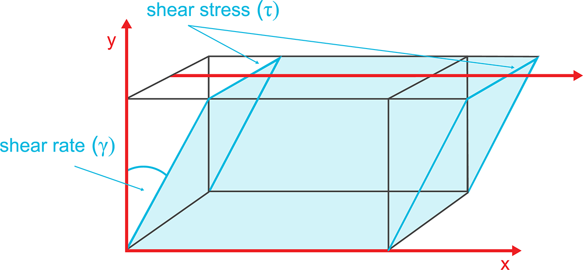 Shear Stress and Shear Rate